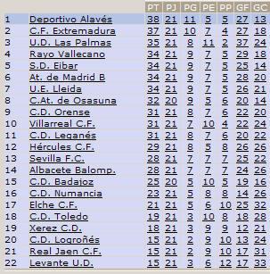 clasificacion - Ascenso del Villarreal a primera 97/98