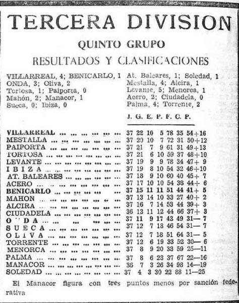 clasificacion 1969 70 - Y el Villarreal fue campeón...